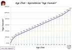 Age Chat Humain : Tableau des equivalences - calcul